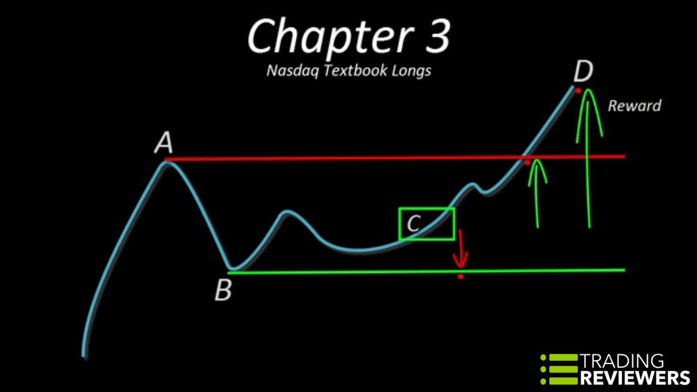NASDAQ Textbook Longs